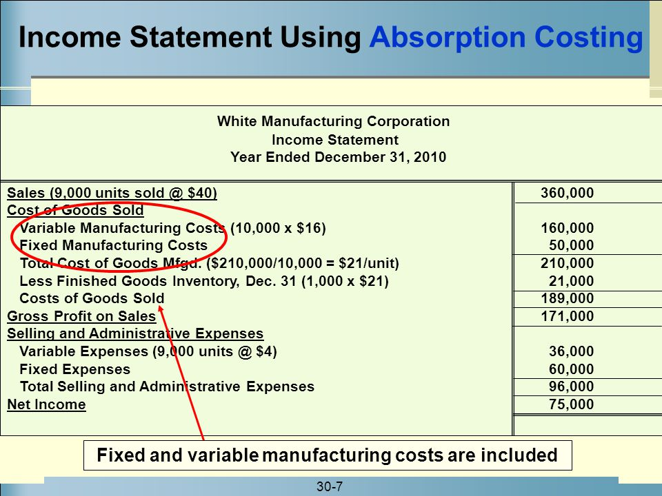 Income Statement Using Absorption Costing