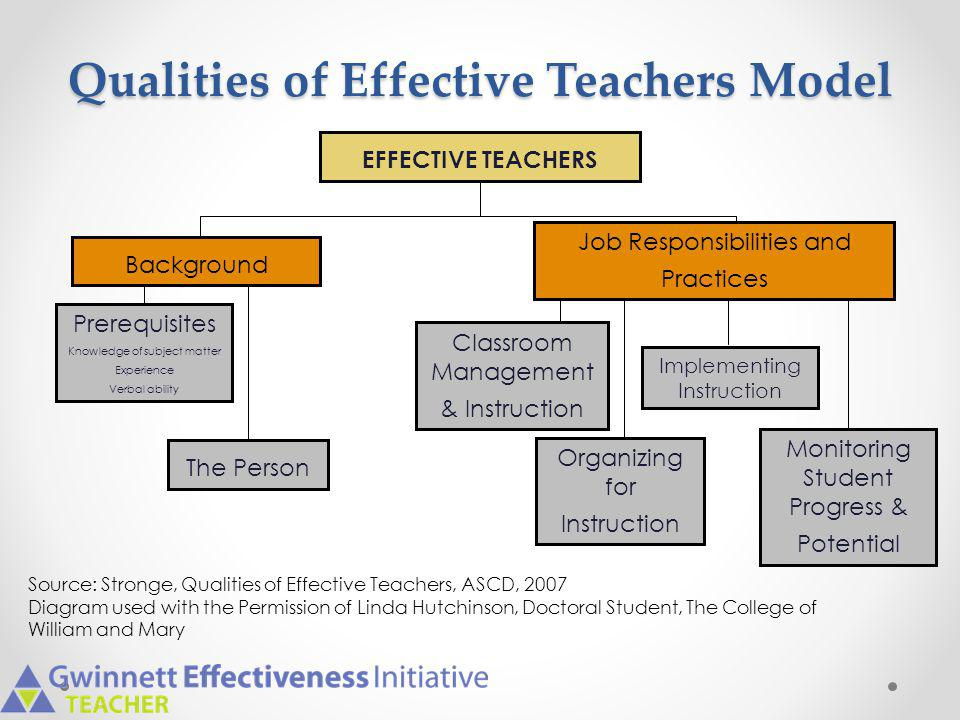 Qualities of Effective Teachers Model
