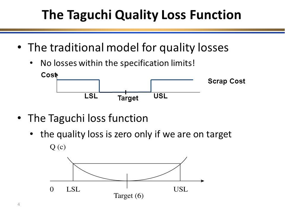 taguchi quality