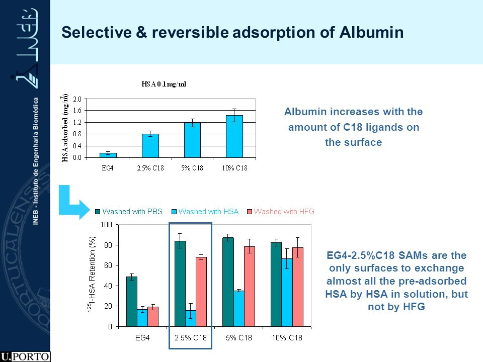 Selective & reversible adsorption of Albumin