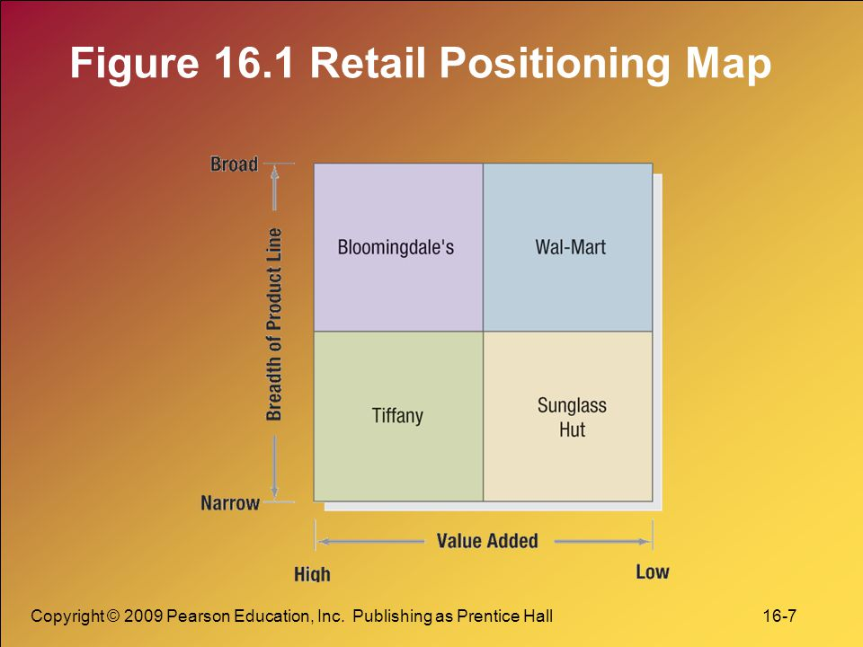 Figure 16.1 Retail Positioning Map