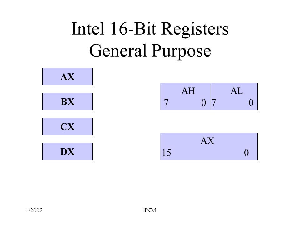 Intel 16-Bit Registers General Purpose