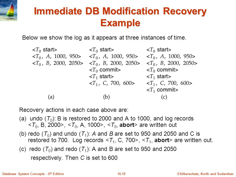 Immediate DB Modification Recovery Example