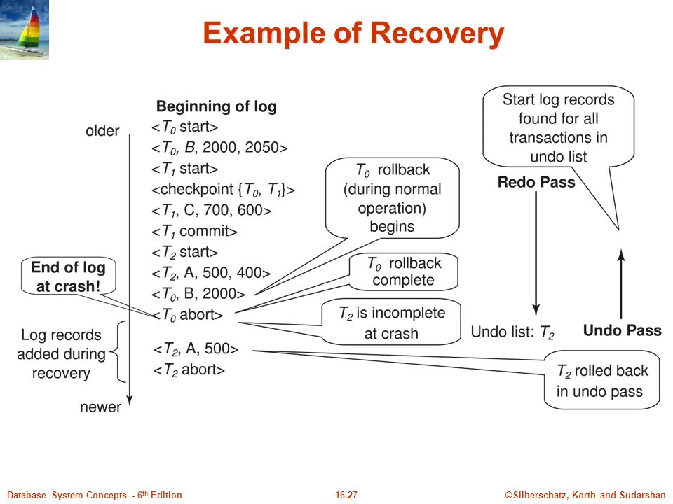 Example of Recovery