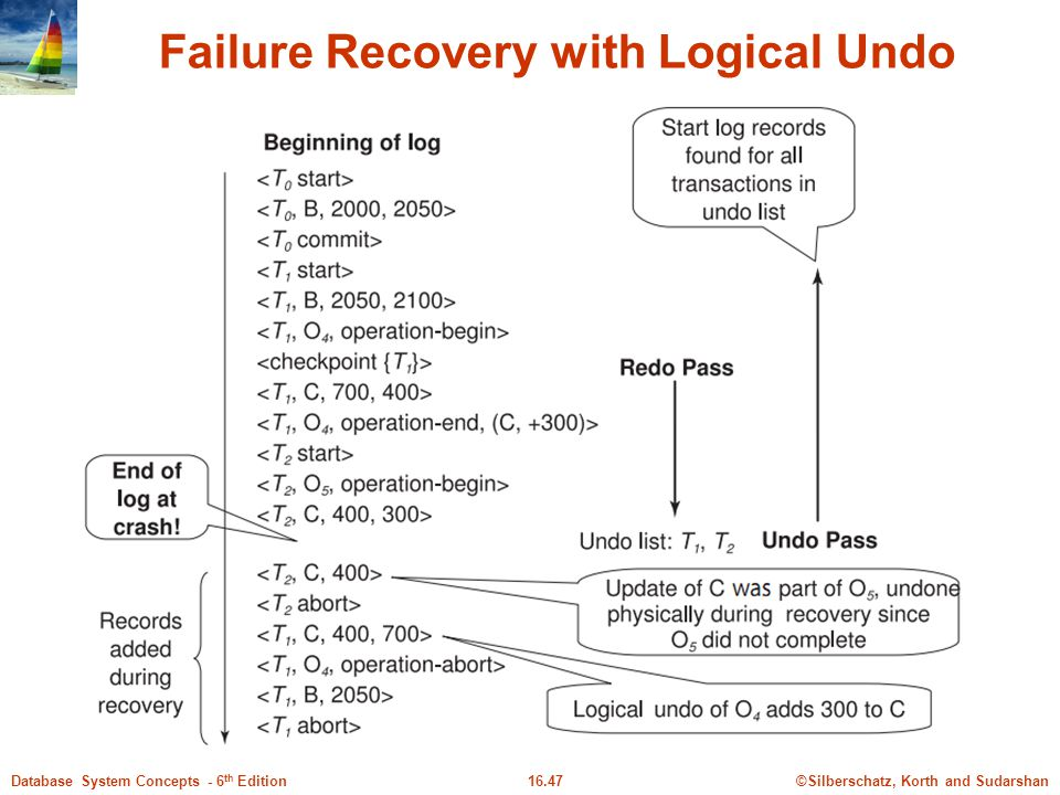 Failure Recovery with Logical Undo