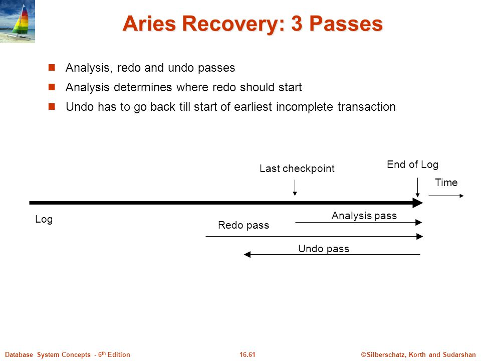 Aries Recovery: 3 Passes