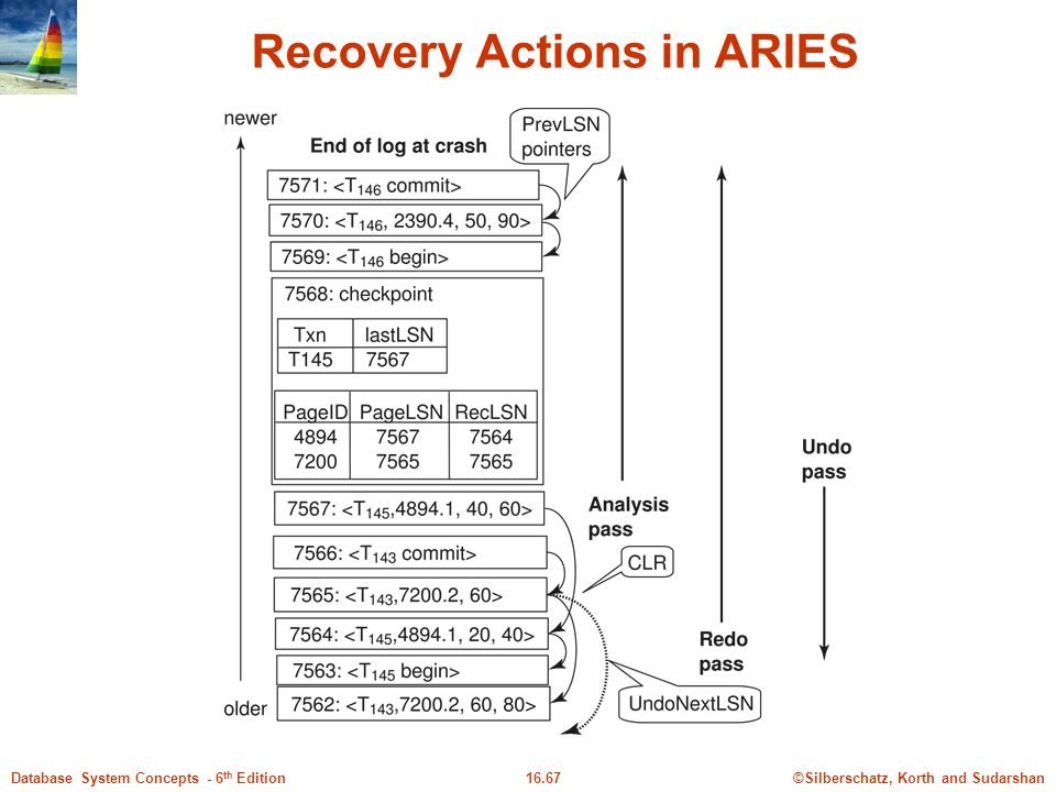 Recovery Actions in ARIES