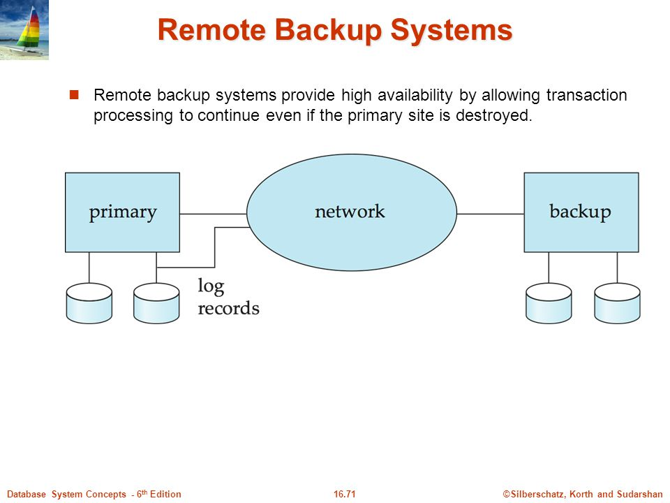 Remote Backup Systems
