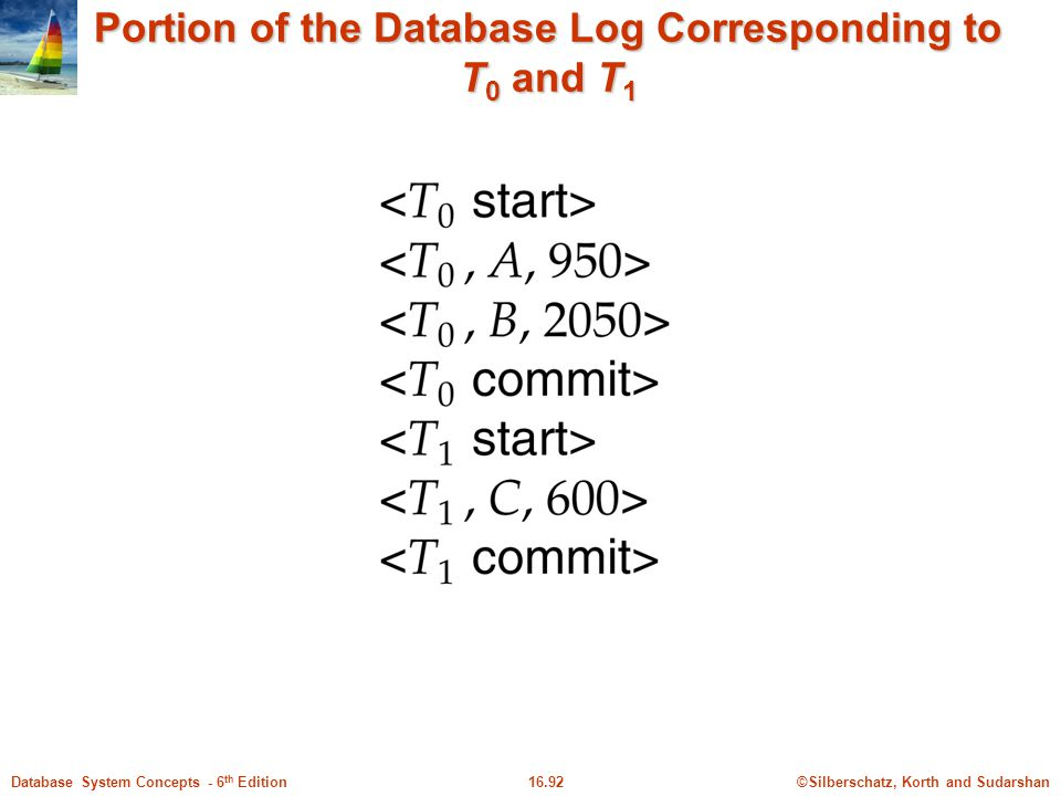 Portion of the Database Log Corresponding to T0 and T1