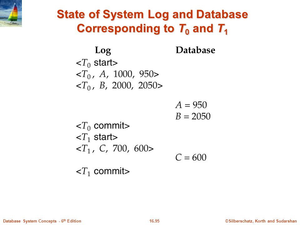 State of System Log and Database Corresponding to T0 and T1