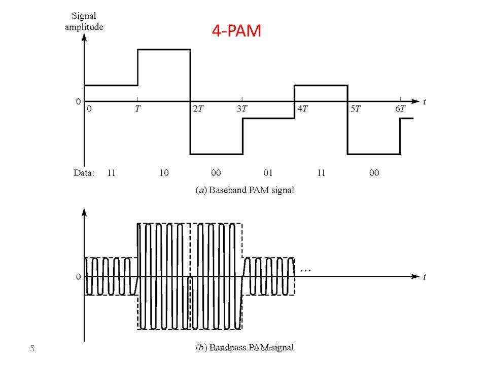 and m ary quadrature amplitude modulation m qam ppt video online rh slideplayer com 16 Quadrature Phase Modulation QAM Constellation 16 Quadrature Phase Modulation QAM Constellation