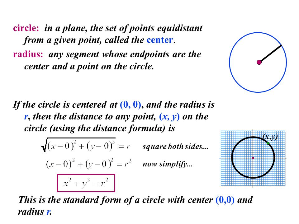 This is the standard form of a circle with center (0,0) and radius r.