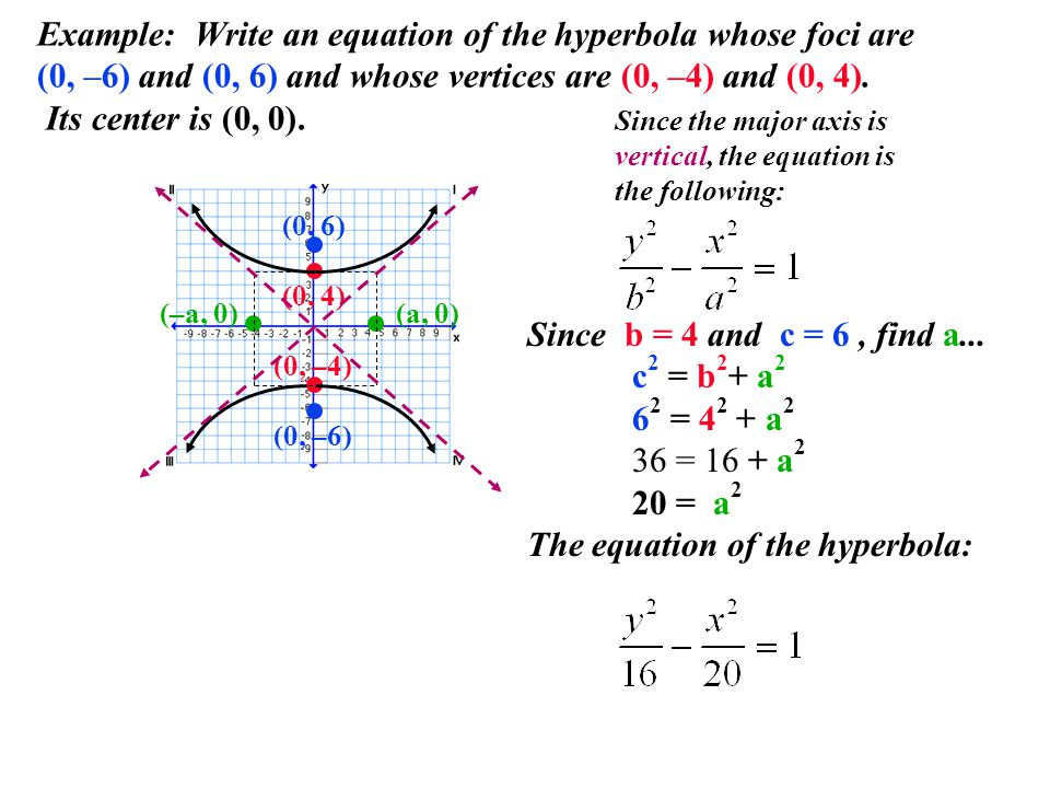 The equation of the hyperbola: