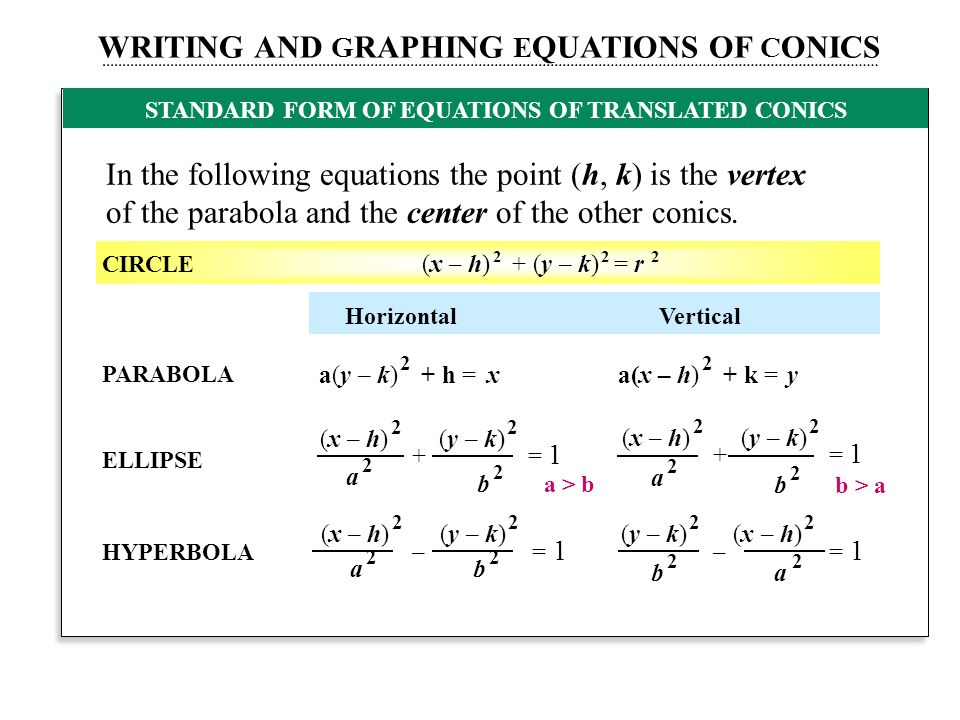 STANDARD FORM OF EQUATIONS OF TRANSLATED CONICS