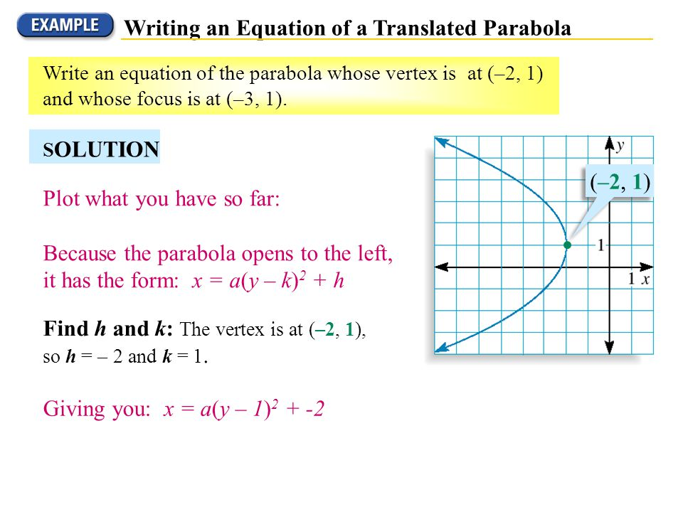 Writing an Equation of a Translated Parabola