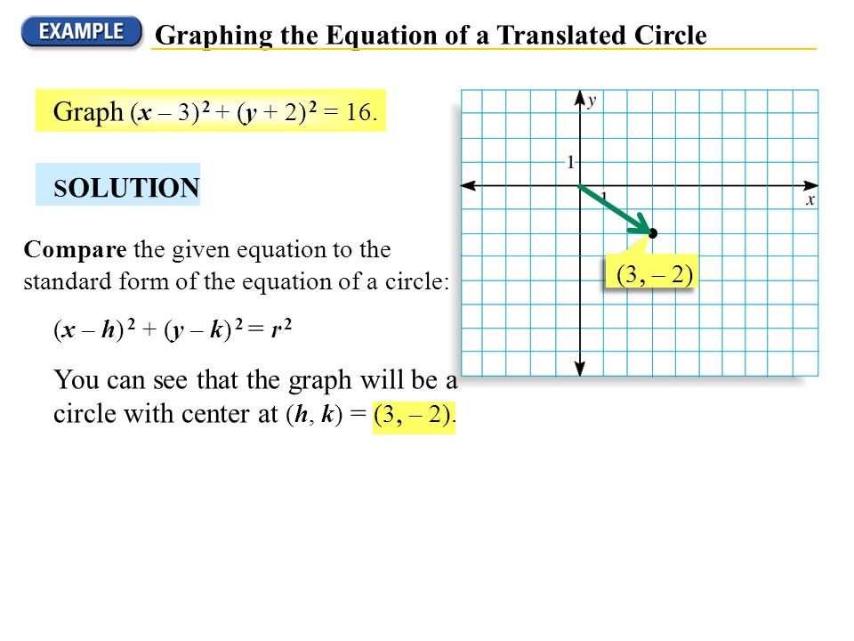 Graphing the Equation of a Translated Circle
