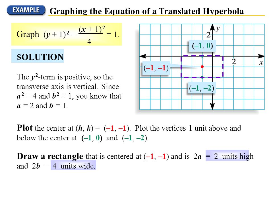 Graphing the Equation of a Translated Hyperbola