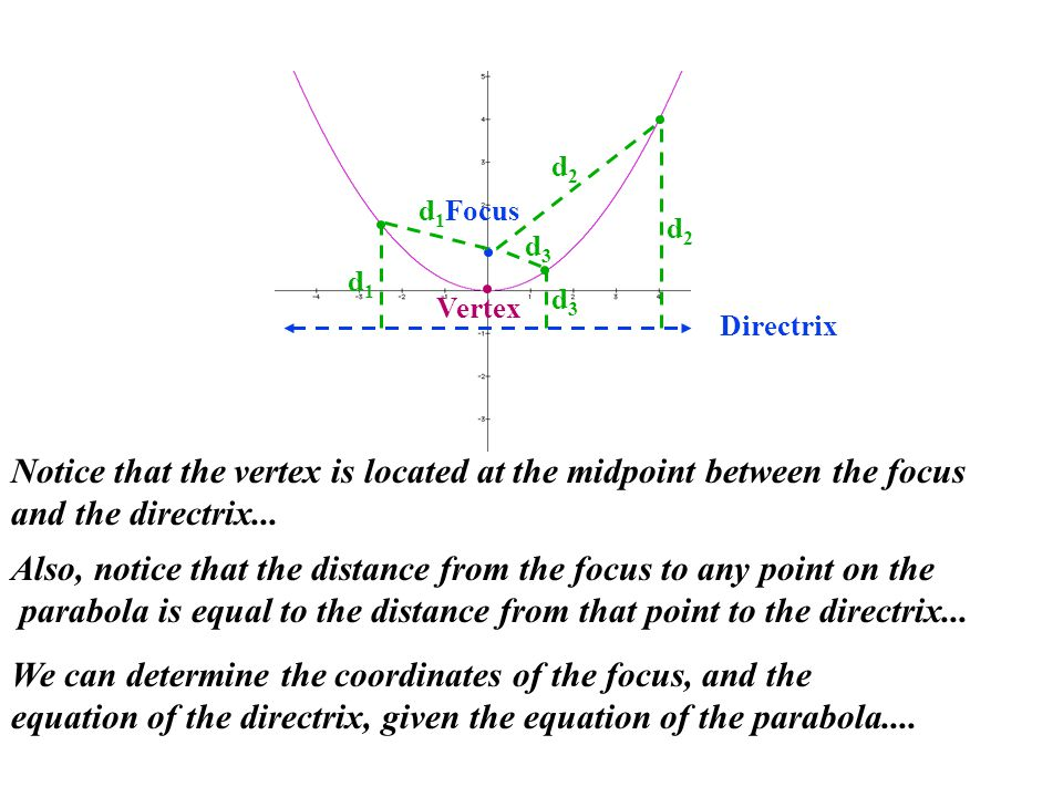 Notice that the vertex is located at the midpoint between the focus