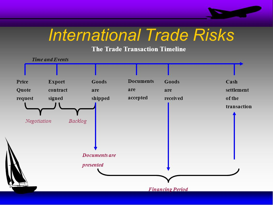 International Trade Risks