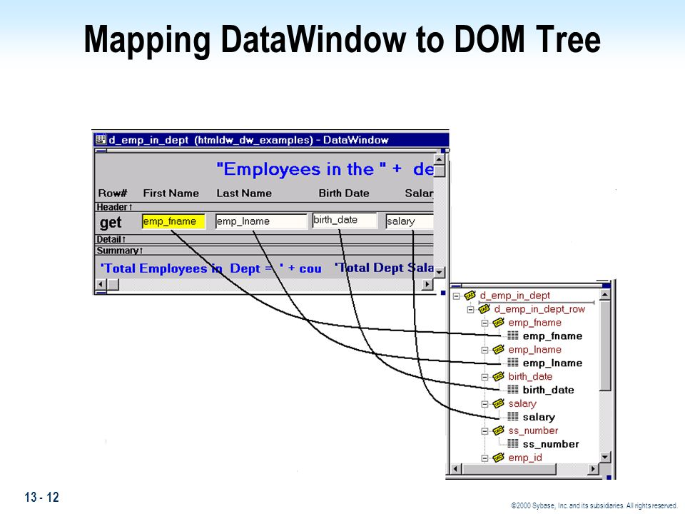 Mapping DataWindow to DOM Tree