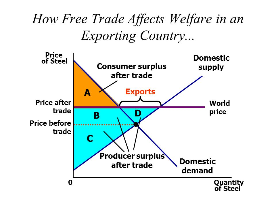 How Free Trade Affects Welfare in an Exporting Country...