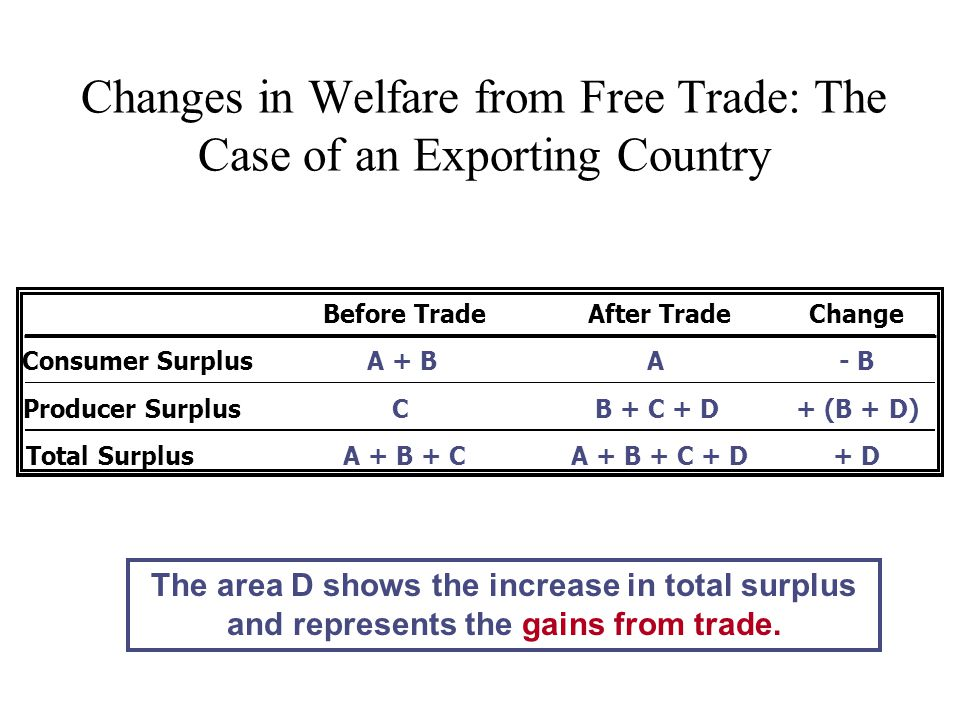 Changes in Welfare from Free Trade: The Case of an Exporting Country