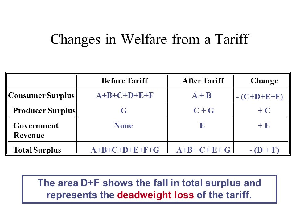 Changes in Welfare from a Tariff