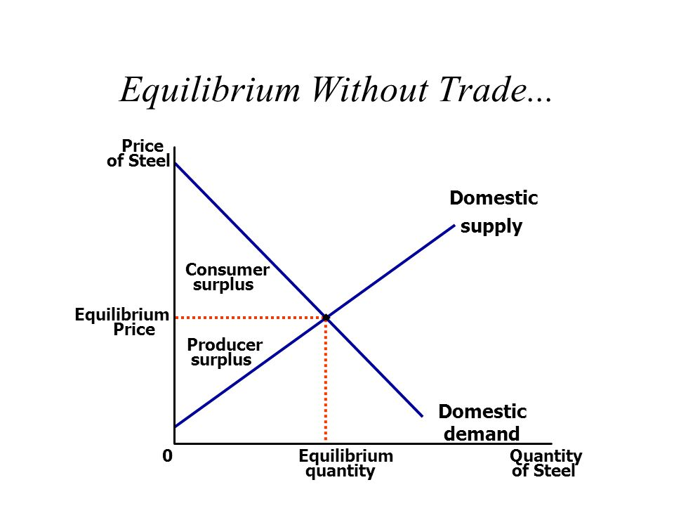Equilibrium Without Trade...