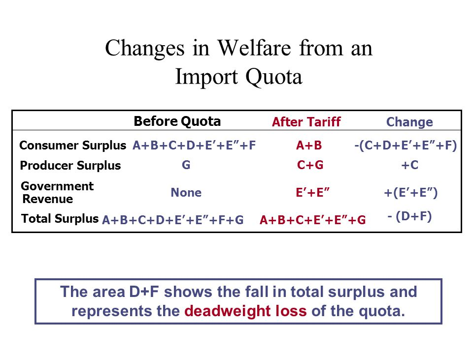 Changes in Welfare from an Import Quota