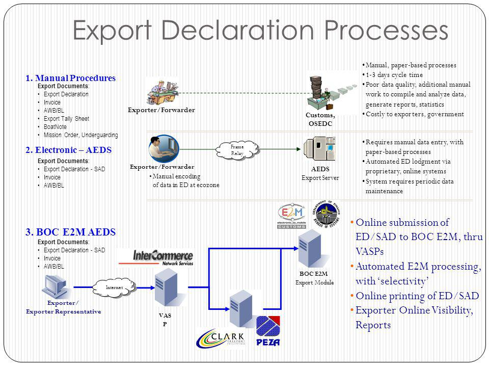 export documentation and procedure Insurance certificate is one of the documents required for import customs clearance procedures insurance certificate is a supporting document against importer's declaration on terms of delivery insurance certificate under import shipment helps customs authorities to verify, whether selling price includes insurance or not.