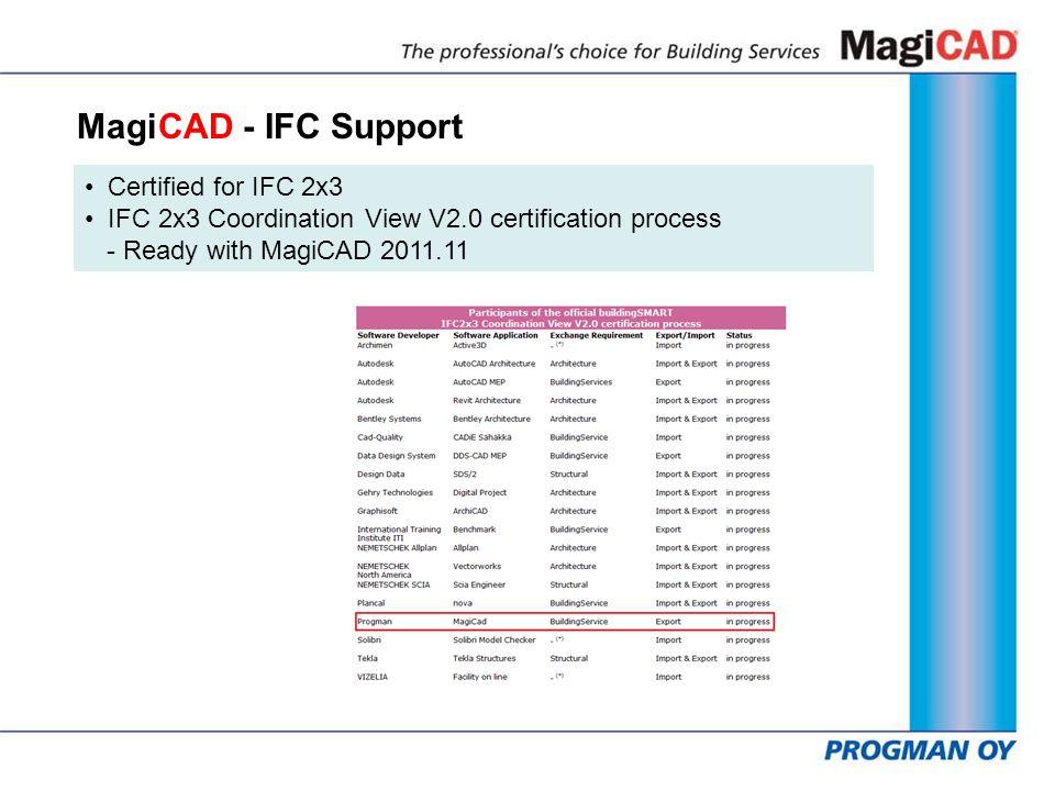 progman oy magicad 201111 x64 for autocad