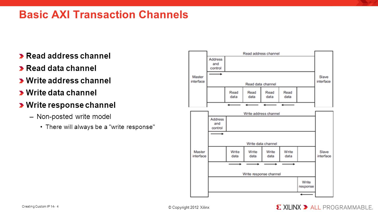 Basic AXI Transaction Channels