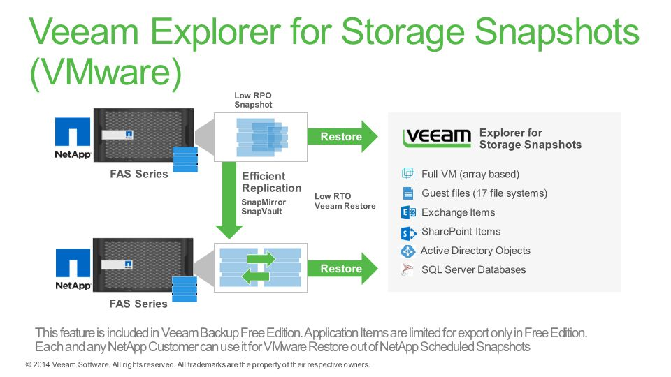 Veeam Roadshow - Better together: Veeam Backup & Replication