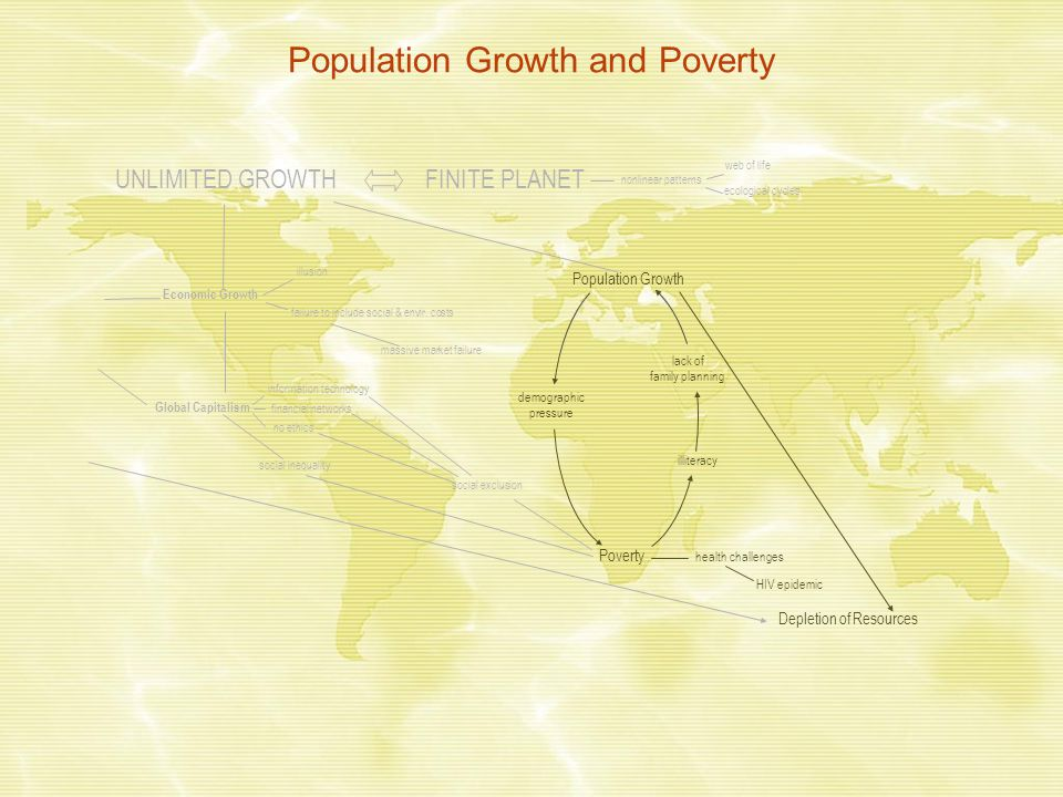 Population Growth and Poverty