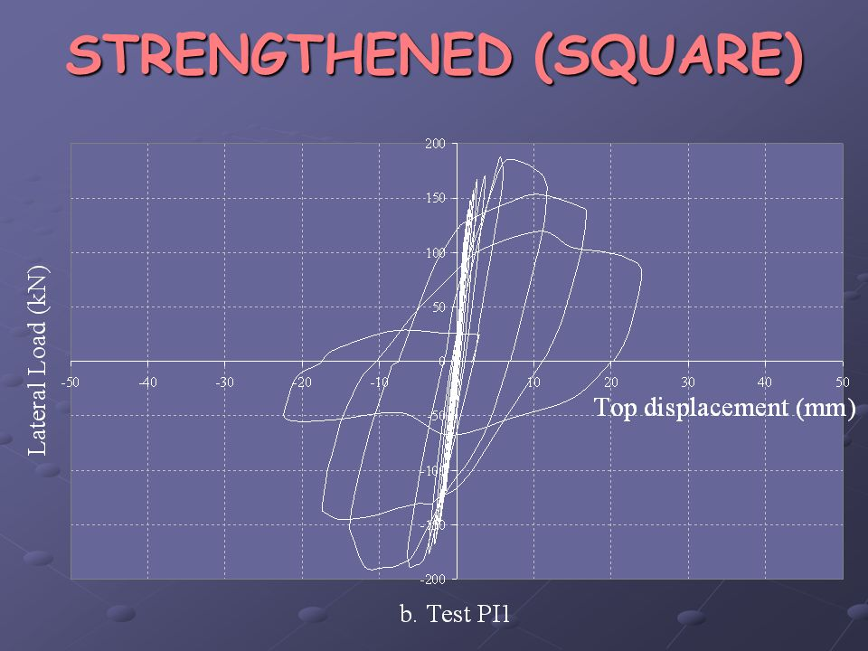 STRENGTHENED (SQUARE)