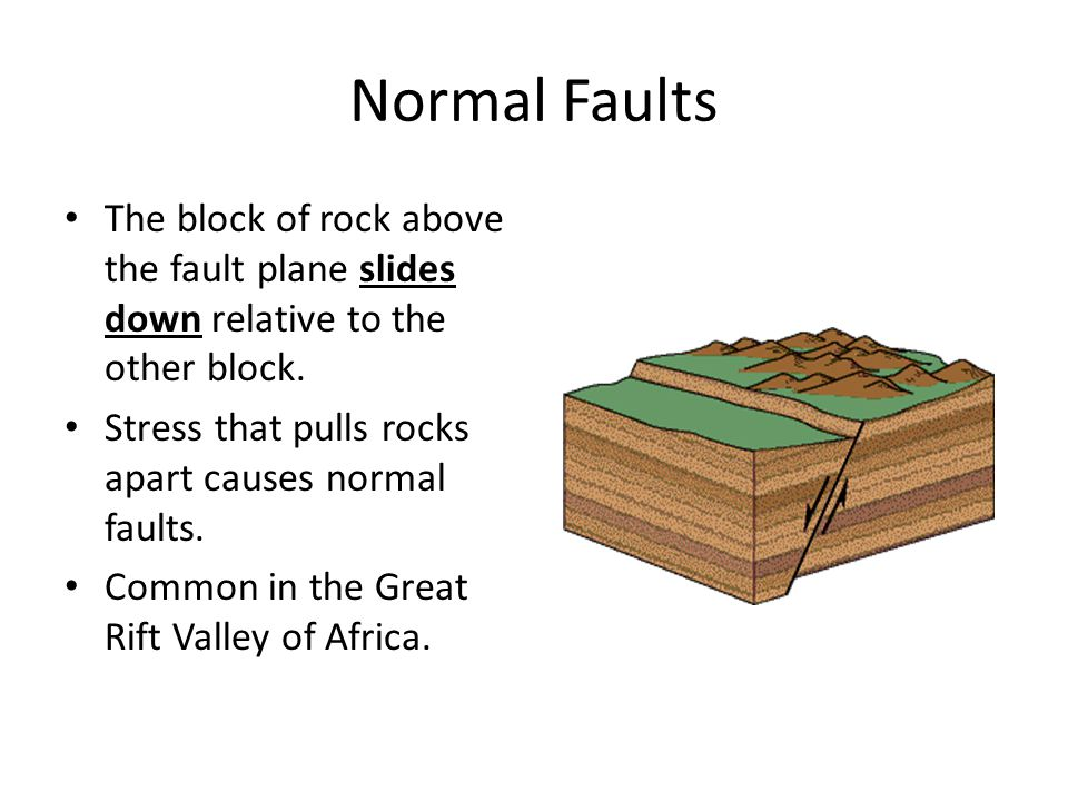 Normal Faults The block of rock above the fault plane slides down relative to the other block. Stress that pulls rocks apart causes normal faults.