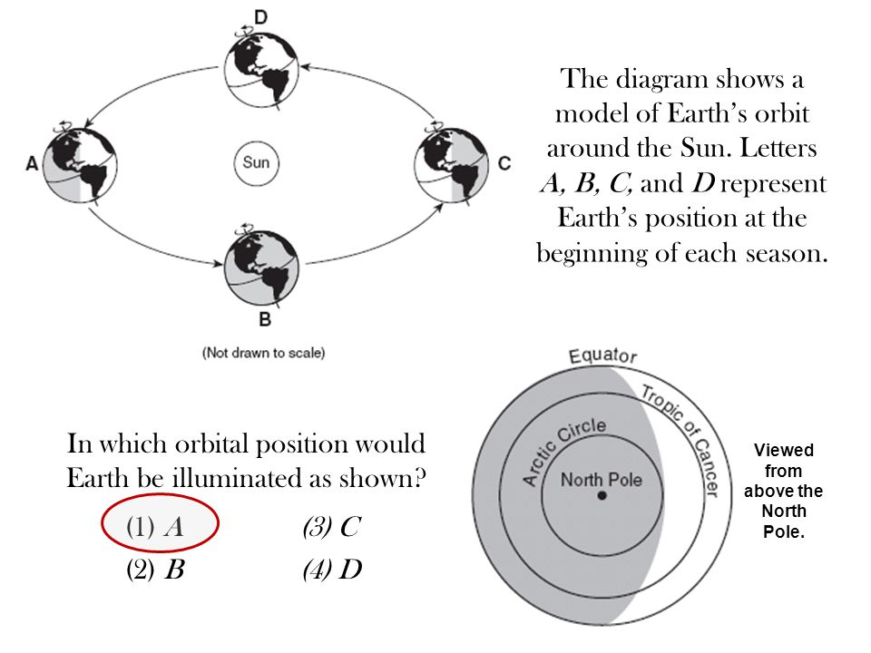 To show earths orbit diagram diy enthusiasts wiring diagrams which statement concerning the diagram is probably true the diagram rh slideplayer com earth orbiting the sun sun and earth diagram ccuart Choice Image