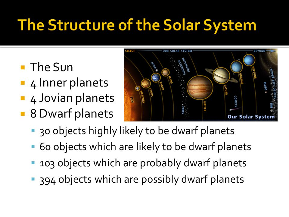 The Structure of the Solar System