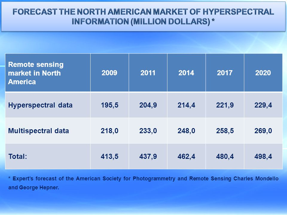 Forecast the North American market of hyperspectral information (million Dollars) *