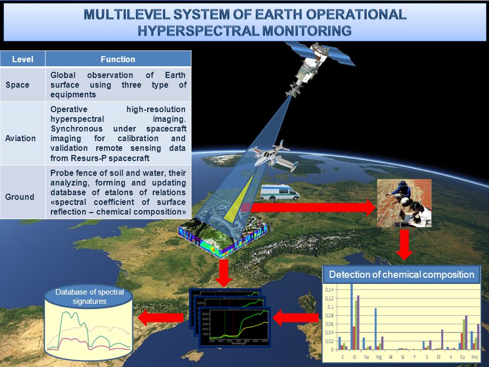 Multilevel system of Earth operational hyperspectral monitoring