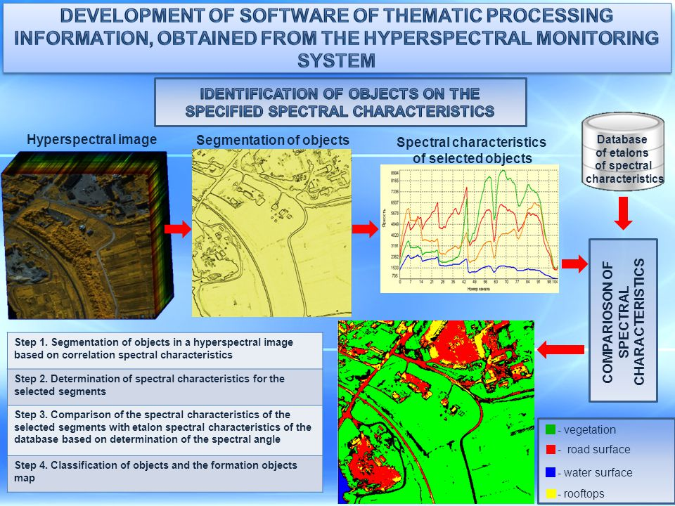 Development of software of thematic processing information, obtained from the hyperspectral monitoring system