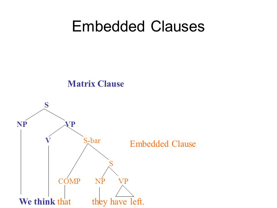 Embedded Clauses Matrix Clause Embedded Clause COMP NP VP
