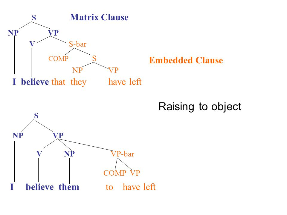 Raising to object S Matrix Clause V S-bar COMP S Embedded Clause NP VP