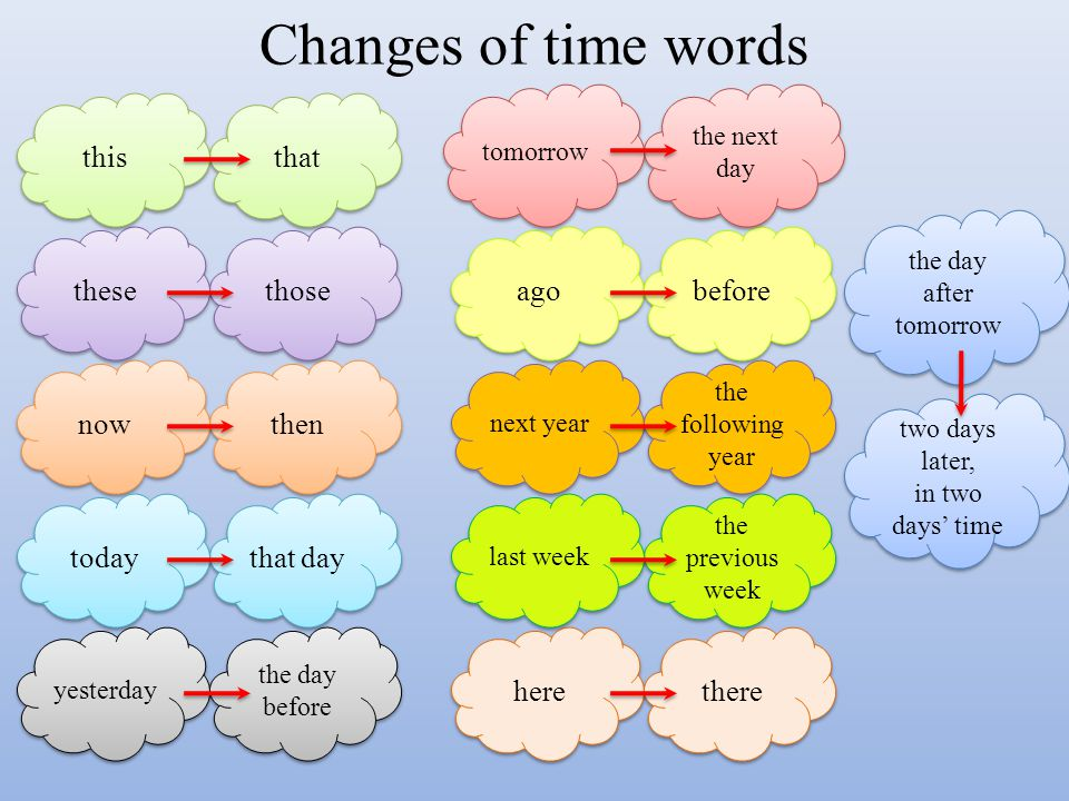 Changes of time words this that these those ago before now then today