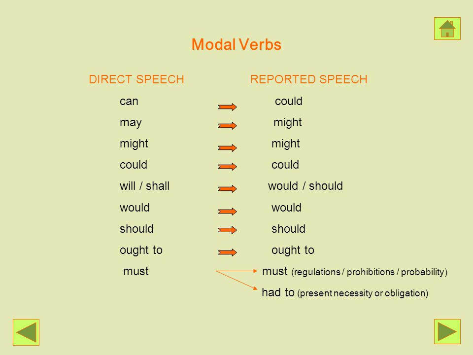 Modal Verbs DIRECT SPEECH REPORTED SPEECH can could may might