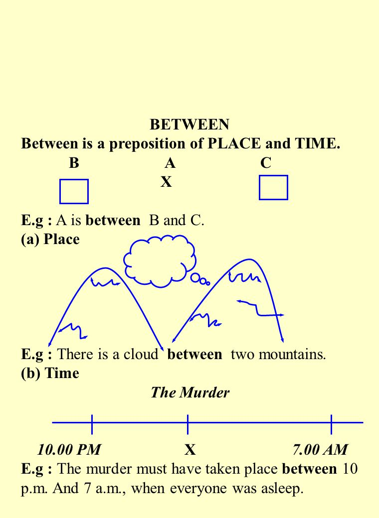BETWEEN Between is a preposition of PLACE and TIME. B A C. X. E.g : A is between B and C. (a) Place.
