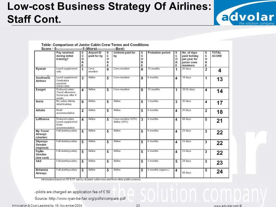 Low-cost Business Strategy Of Airlines: Staff Cont.
