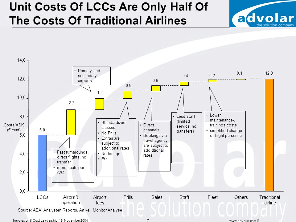 Unit Costs Of LCCs Are Only Half Of The Costs Of Traditional Airlines