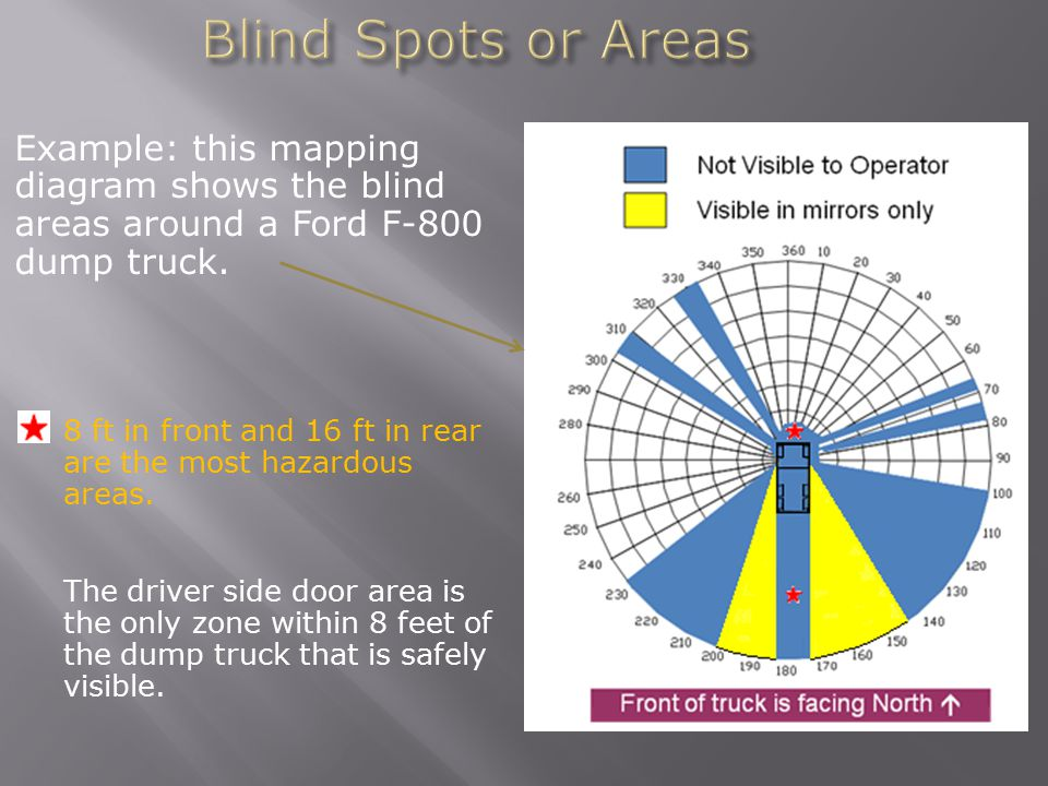 Blind Spots or Areas Example: this mapping diagram shows the blind areas around a Ford F-800 dump truck.