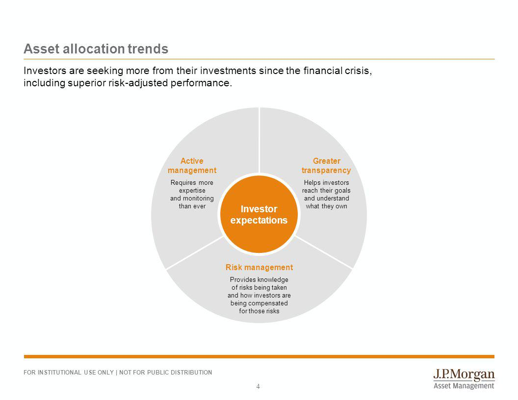 A history of asset allocation - ppt download